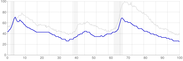 Vermont monthly unemployment rate chart from 1990 to January 2019